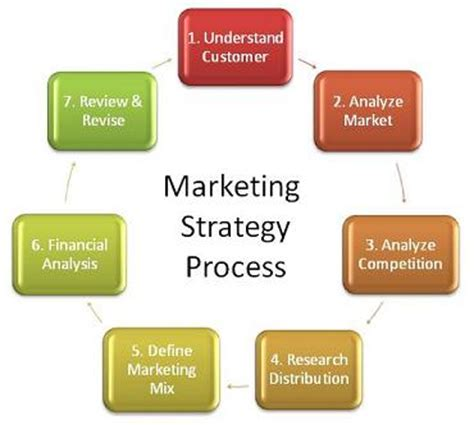 Research articles on marketing communication